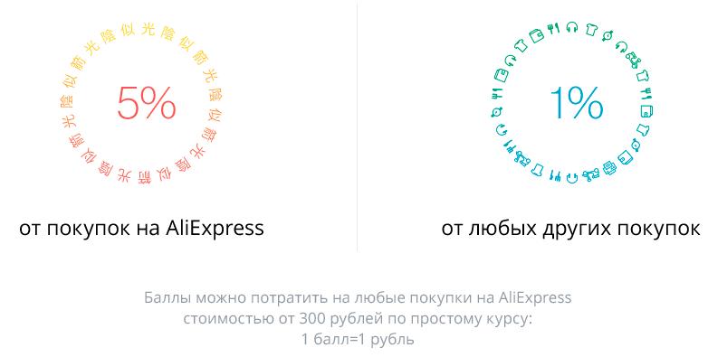 kreditnaya-karta-banka-tinkoff-aliexpress2